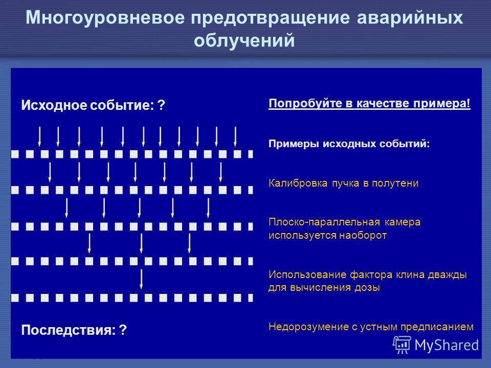 IAEA Предотвращение ошибок в лучевой терапии41 Исходное событие: ? Последствия: ? Попробуйте в качестве примера! Примеры исходных событий: Калибровка пучка в полутени Плоско-параллельная камера используется наоборот Использование фактора клина дважды