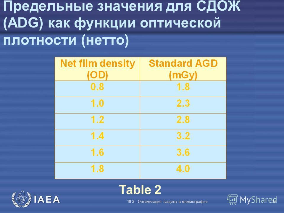 IAEA 19.3 : Оптимизация защиты в маммографии34 Предельные значения для СДОЖ (ADG) как функции оптической плотности (нетто) Table 2