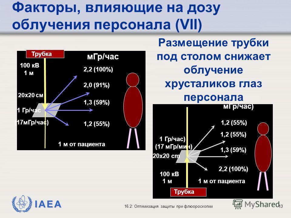 IAEA 16.2: Оптимизация защиты при флюороскопии13 Размещение трубки под столом снижает облучение хрусталиков глаз персонала 1,3 (59%) 2,0 (91%) 2,2 (100%) 100 кВ 20x20 см 1 м от пациента 1 м 1 Гр/час (17мГр/час) мГр/час 1,2 (55%) Трубка 1,3 (59%) 1,2