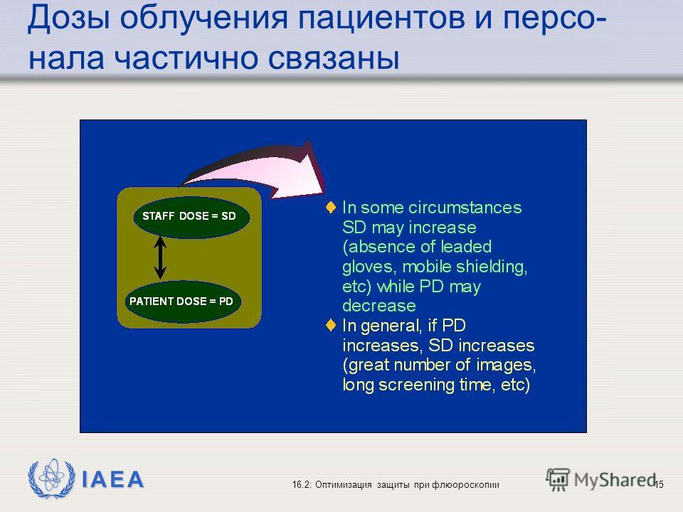 IAEA 16.2: Оптимизация защиты при флюороскопии15 Дозы облучения пациентов и персо- нала частично связаны