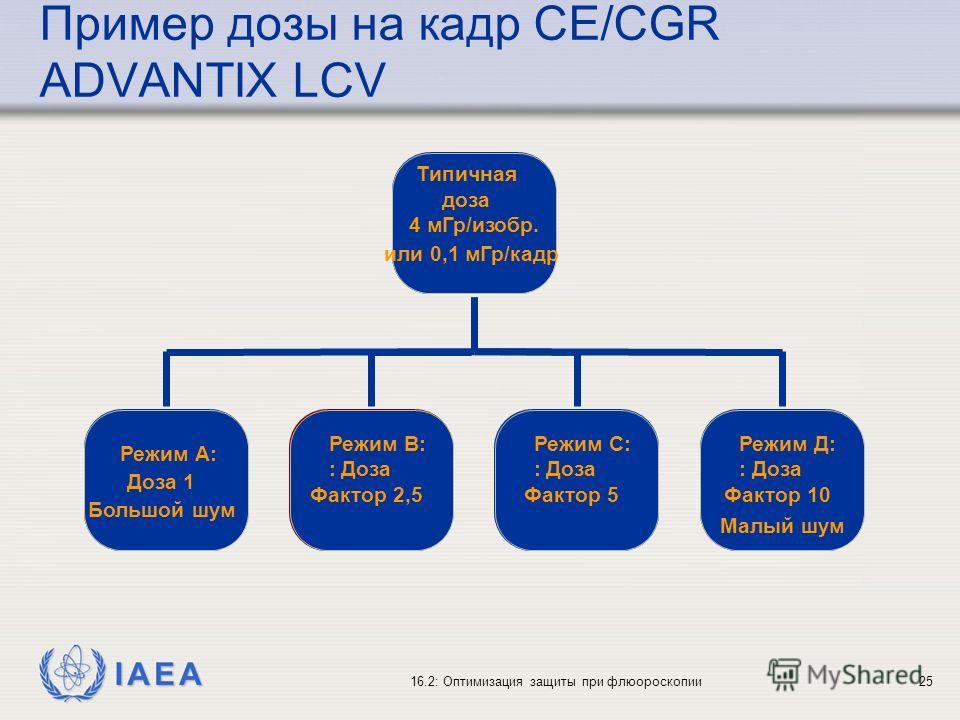IAEA 16.2: Оптимизация защиты при флюороскопии25 Типичная доза 4 мГр/изобр. или 0,1 мГр/кадр Режим А: Доза 1 Большой шум Режим В: : Доза Фактор 2,5 Режим С: : Доза Фактор 5 Режим Д: : Доза Фактор 10 Малый шум Пример дозы на кадр CE/CGR ADVANTIX LCV