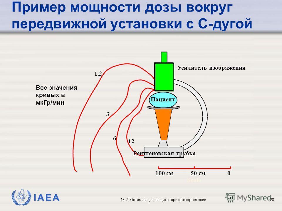 IAEA 16.2: Оптимизация защиты при флюороскопии28 Пример мощности дозы вокруг передвижной установки с C-дугой Пациент Усилитель изображения 100 cм 50 cм 0 Scale 1.2 3 6 12 Рентгеновская трубка Все значения кривых в мкГр/мин