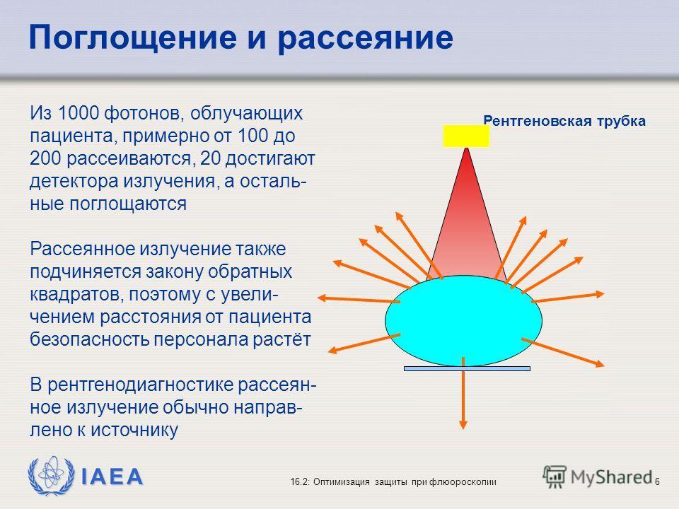 IAEA 16.2: Оптимизация защиты при флюороскопии6 Поглощение и рассеяние Из 1000 фотонов, облучающих пациента, примерно от 100 до 200 рассеиваются, 20 достигают детектора излучения, а осталь- ные поглощаются Рассеянное излучение также подчиняется закон