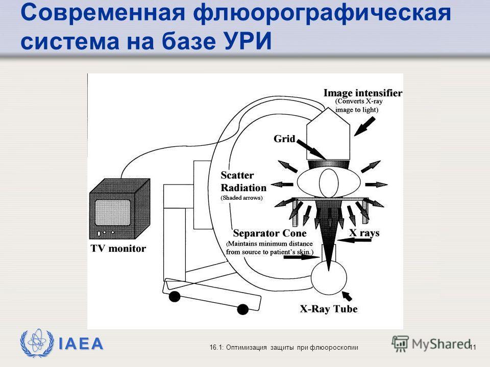 IAEA 16.1: Оптимизация защиты при флюороскопии11 Современная флюорографическая система на базе УРИ