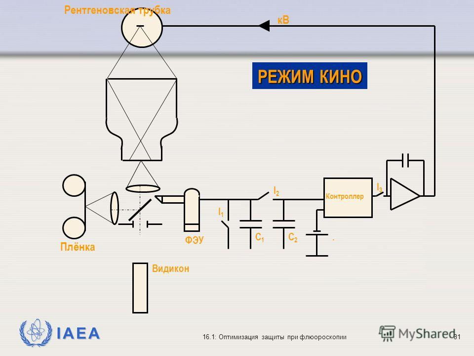 IAEA 16.1: Оптимизация защиты при флюороскопии31 Видикон Плёнка ФЭУ Контроллер Рентгеновская трубка кВ РЕЖИМ КИНО I2I2. I3I3 C1C1 I1I1 C2C2