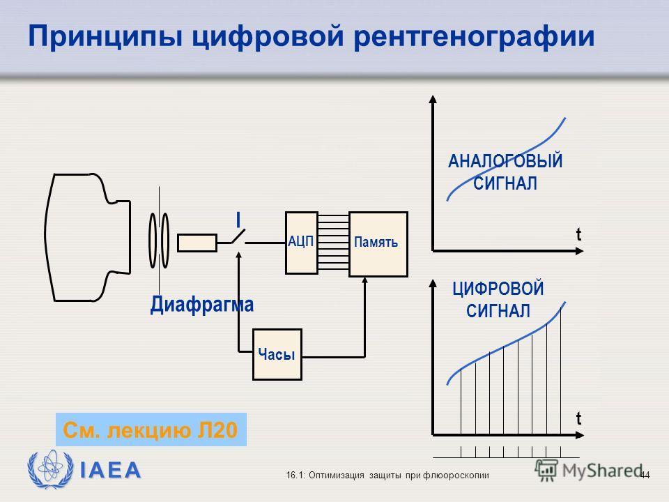 IAEA 16.1: Оптимизация защиты при флюороскопии44 Принципы цифровой рентгенографии Часы Память АЦП I Диафрагма t t АНАЛОГОВЫЙ СИГНАЛ ЦИФРОВОЙ СИГНАЛ См. лекцию Л20