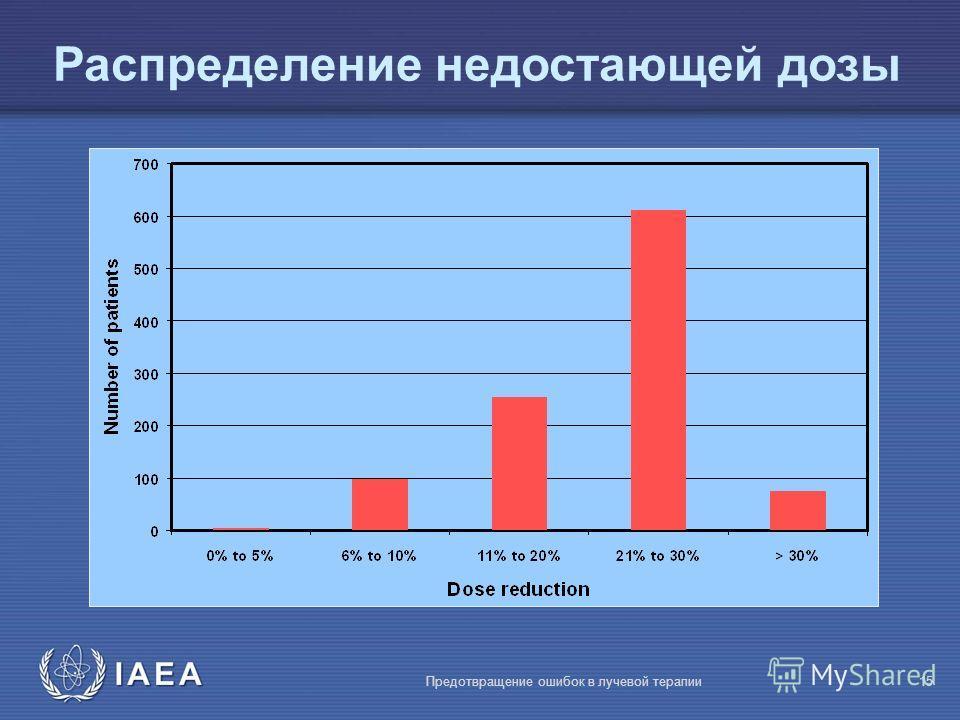 IAEA Предотвращение ошибок в лучевой терапии15 Распределение недостающей дозы
