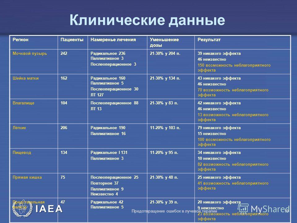 IAEA Предотвращение ошибок в лучевой терапии19 Клинические данные РегионПациентыНамеренье леченияУменьшение дозы Результат Мочквой пузырь242Радикальное 236 Паллиативное 3 Послеоперационное 3 21-30% у 204 п.39 никакого эффекта 46 неизвестно 150 возмож