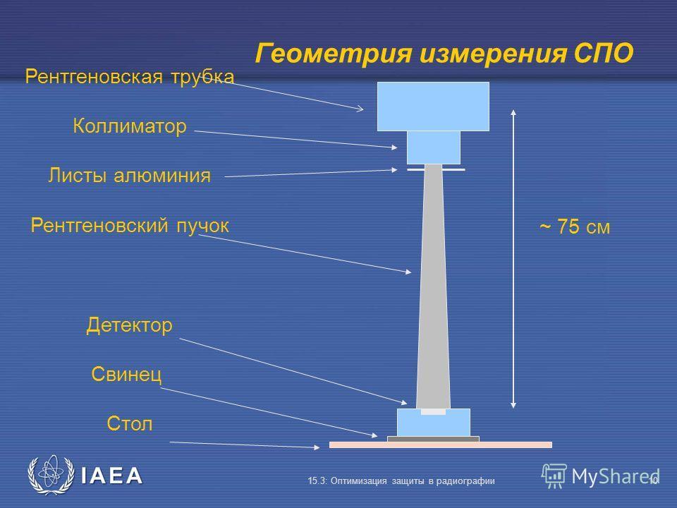 IAEA 15.3: Оптимизация защиты в радиографии10 Рентгеновская трубка Коллиматор Листы алюминия Рентгеновский пучок Детектор Свинец Стол Геометрия измерения СПО ~ 75 см