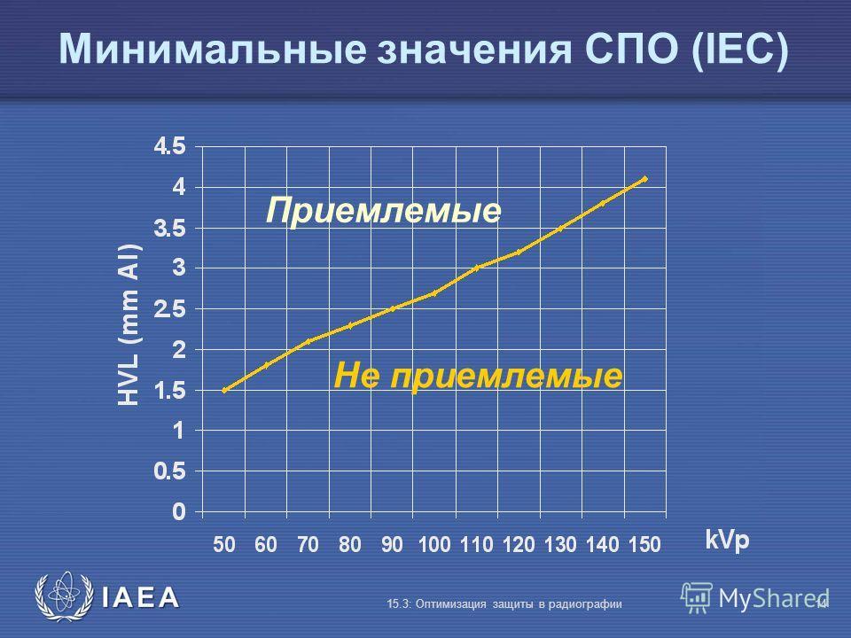 IAEA 15.3: Оптимизация защиты в радиографии14 Минимальные значения СПО (IEC) Не приемлемые Приемлемые