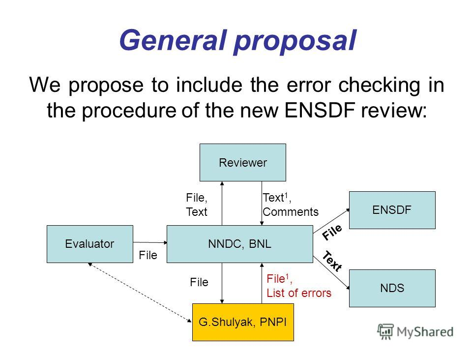 General proposal We propose to include the error checking in the procedure of the new ENSDF review: EvaluatorNNDC, BNL ENSDF NDS G.Shulyak, PNPI Reviewer File File, Text File File 1, List of errors Text Text 1, Comments