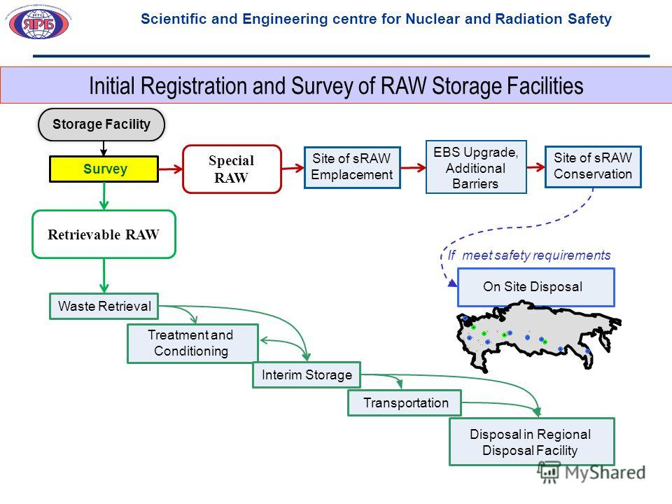 Initial Registration and Survey of RAW Storage Facilities Scientific and Engineering centre for Nuclear and Radiation Safety Survey EBS Upgrade, Additional Barriers On Site Disposal Waste Retrieval Treatment and Conditioning Interim Storage Transport