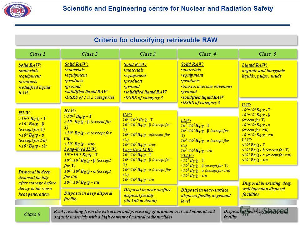 Scientific and Engineering centre for Nuclear and Radiation Safety Criteria for classifying retrievable RAW Class 1 Solid RAW: materials equipment products solidified liquid RAW Solid RAW: materials equipment products solidified liquid RAW RAW, resul