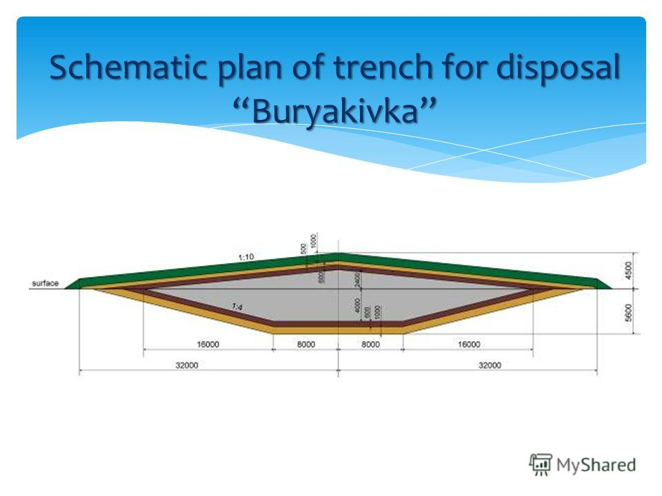 Schematic plan of trench for disposal Buryakivka