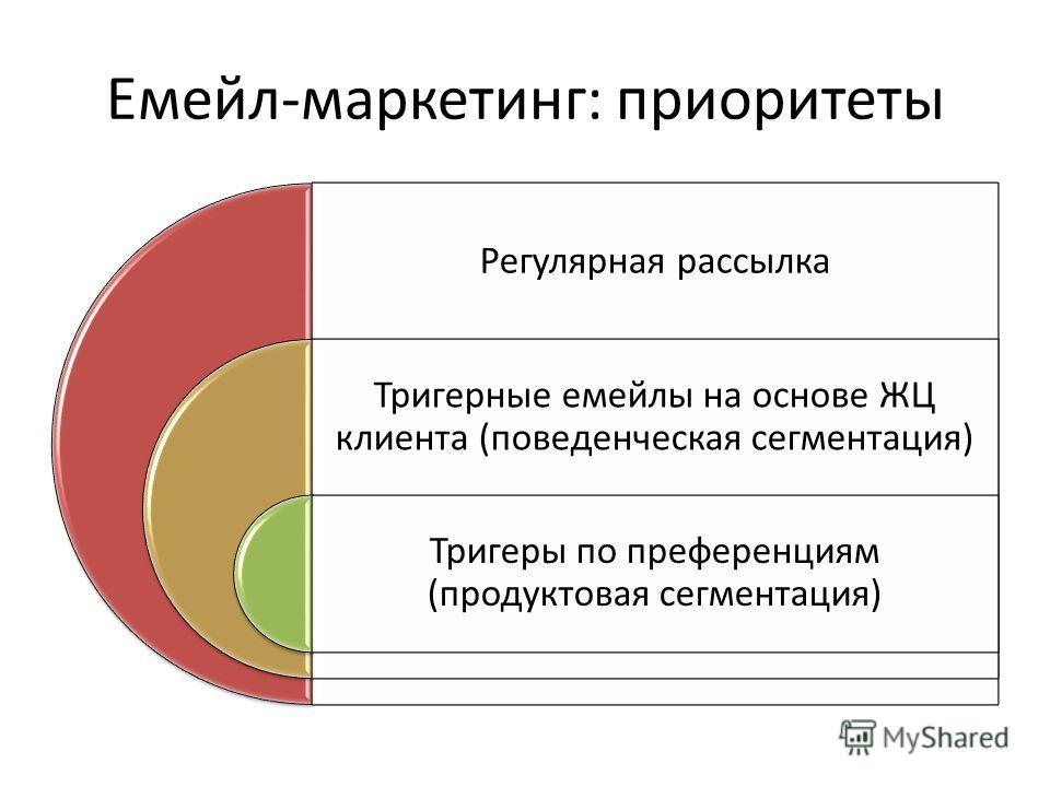 Емейл-маркетинг: приоритеты Регулярная рассылка Тригерные емейлы на основе ЖЦ клиента (поведенческая сегментация) Тригеры по преференциям (продуктовая сегментация)