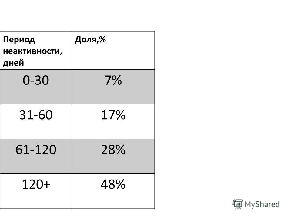 Период неактивности, дней Доля,% 0-307% 31-6017% 61-12028% 120+48%