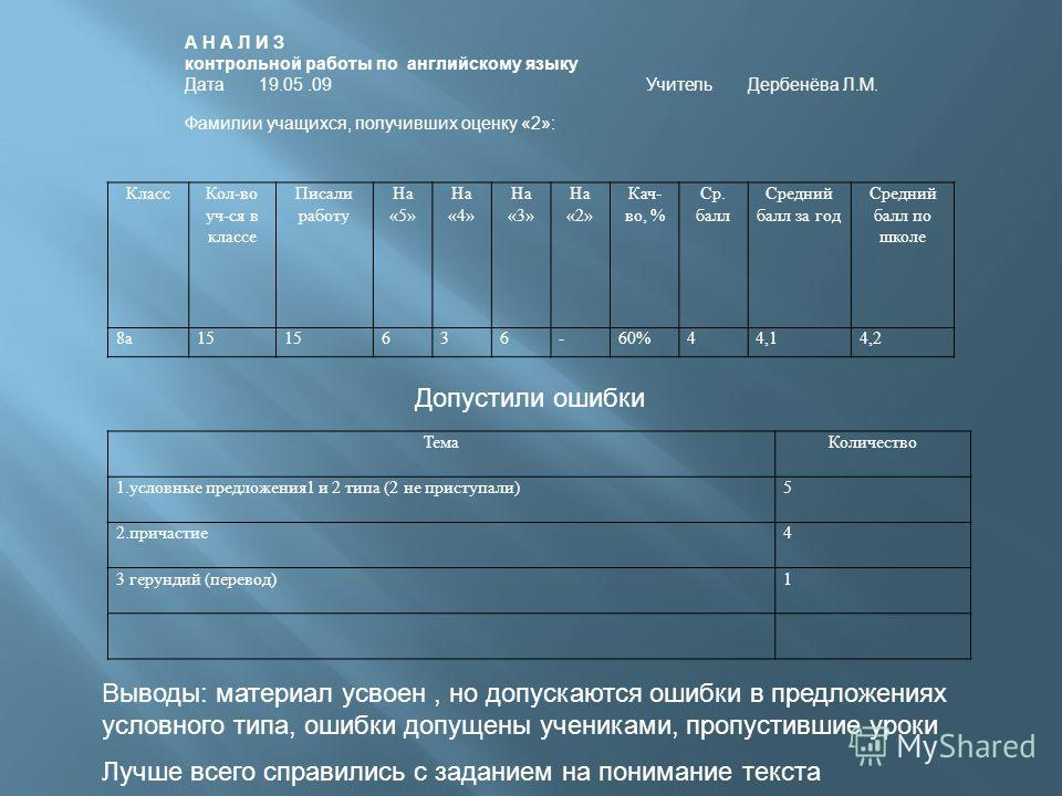 КлассКол-во уч-ся в классе Писали работу На «5» На «4» На «3» На «2» Кач- во, % Ср. балл Средний балл за год Средний балл по школе 8а15 636-60%44,14,2 ТемаКоличество 1.условные предложения1 и 2 типа (2 не приступали)5 2.причастие4 3 герундий (перевод