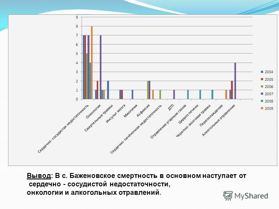 Вывод: В с. Баженовское смертность в основном наступает от сердечно - сосудистой недостаточности, онкологии и алкогольных отравлений.