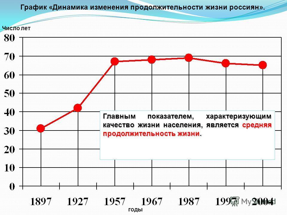 График «Динамика изменения продолжительности жизни россиян». Число лет годы Главным показателем, характеризующим качество жизни населения, является средняя продолжительность жизни.