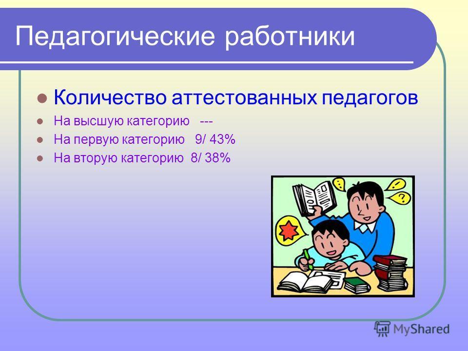 Педагогические работники Количество аттестованных педагогов На высшую категорию --- На первую категорию 9/ 43% На вторую категорию 8/ 38%