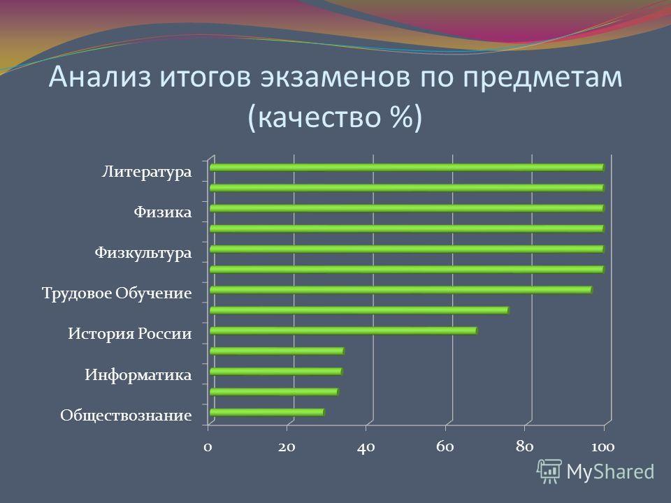 Анализ итогов экзаменов по предметам (качество %)