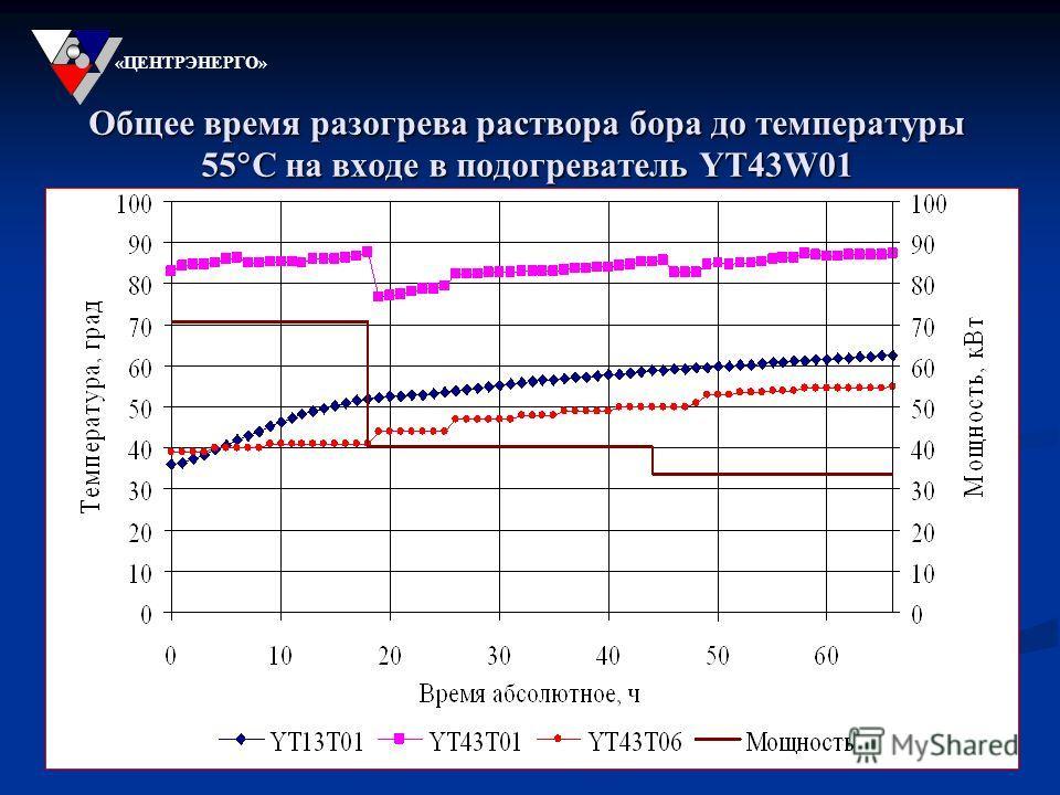 Общее время разогрева раствора бора до температуры 55 С на входе в подогреватель YT43W01 «ЦЕНТРЭНЕРГО»