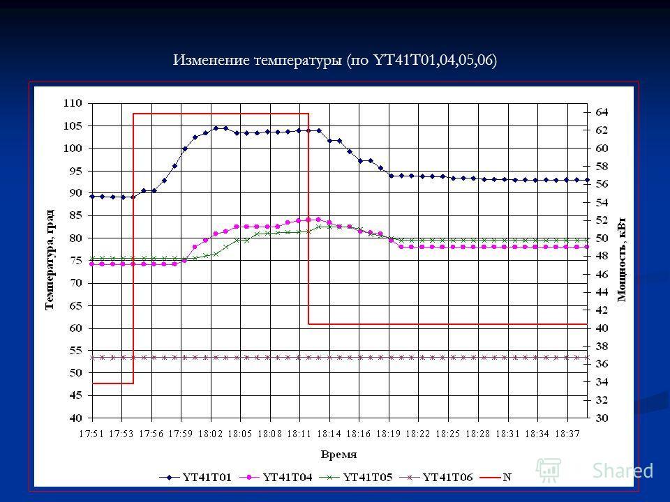 Изменение температуры (по YT41T01,04,05,06)