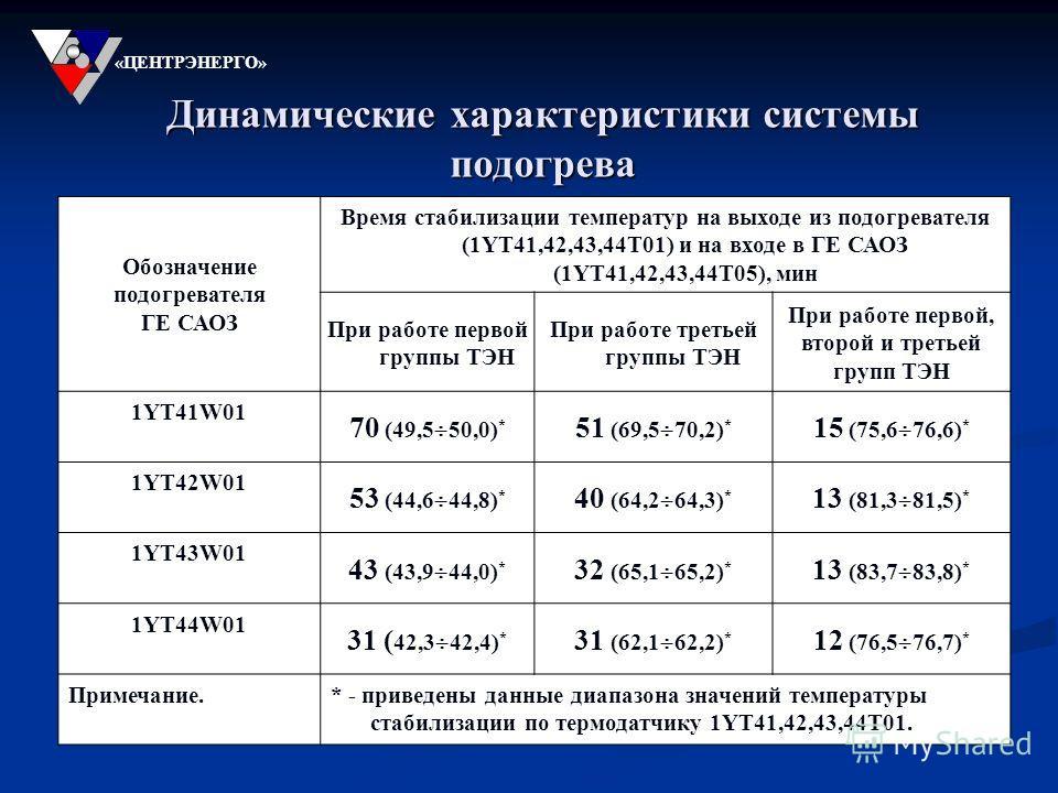 Динамические характеристики системы подогрева «ЦЕНТРЭНЕРГО» Обозначение подогревателя ГЕ САОЗ Время стабилизации температур на выходе из подогревателя (1YT41,42,43,44T01) и на входе в ГЕ САОЗ (1YT41,42,43,44T05), мин При работе первой группы ТЭН При