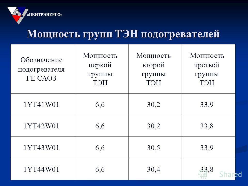 Мощность групп ТЭН подогревателей «ЦЕНТРЭНЕРГО» Обозначение подогревателя ГЕ САОЗ Мощность первой группы ТЭН Мощность второй группы ТЭН Мощность третьей группы ТЭН 1YT41W016,66,630,233,933,9 1YT42W016,66,630,233,833,8 1YT43W016,66,630,533,933,9 1YT44