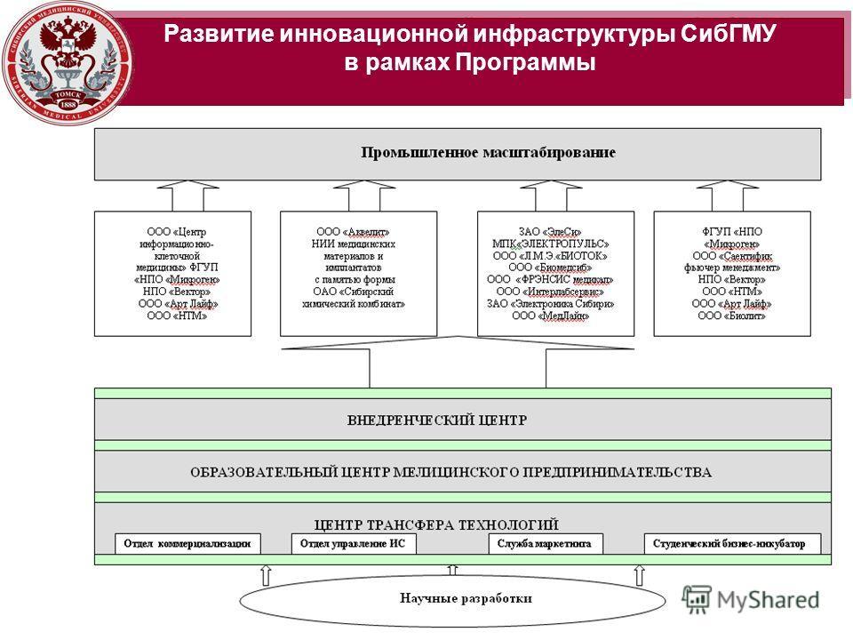 Развитие инновационной инфраструктуры СибГМУ в рамках Программы