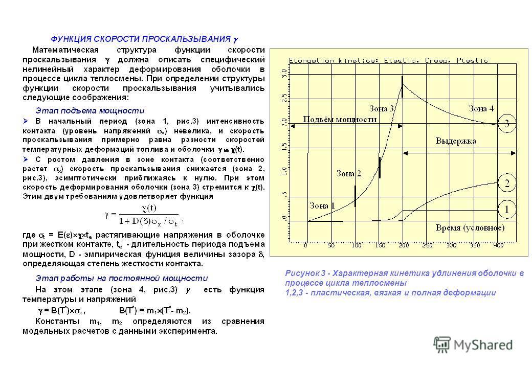 Рисунок 3 - Характерная кинетика удлинения оболочки в процессе цикла теплосмены 1,2,3 - пластическая, вязкая и полная деформации