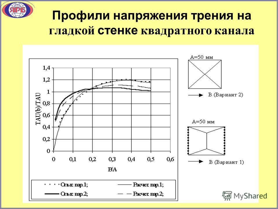Профили напряжения трения на гладкой стенке квадратного канала