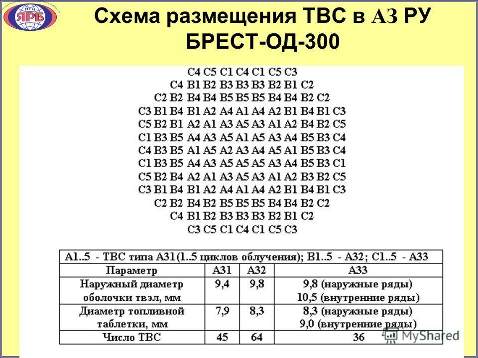 Схема размещения ТВС в АЗ РУ БРЕСТ-ОД-300