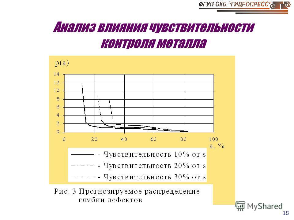 18 Анализ влияния чувствительности контроля металла