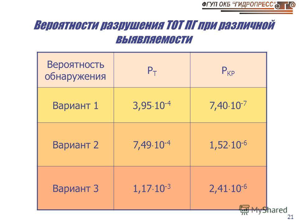 21 Вероятности разрушения ТОТ ПГ при различной выявляемости Вероятность обнаружения РТРТ Р КР Вариант 1 3,95 10 -4 7,40 10 -7 Вариант 2 7,49 10 -4 1,52 10 -6 Вариант 3 1,17 10 -3 2,41 10 -6