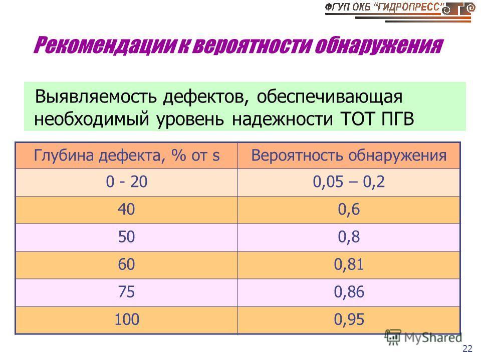 22 Рекомендации к вероятности обнаружения Выявляемость дефектов, обеспечивающая необходимый уровень надежности ТОТ ПГВ Глубина дефекта, % от sВероятность обнаружения 0 - 200,05 – 0,2 400,6 500,8 600,81 750,86 1000,95