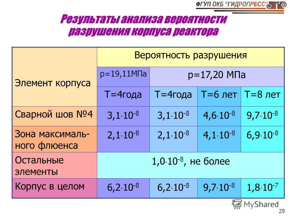 29 Результаты анализа вероятности разрушения корпуса реактора Элемент корпуса Вероятность разрушения p=19,11МПа p=17,20 МПа Т=4года Т=6 летТ=8 лет Сварной шов 4 3,1 10 -8 4,6 10 -8 9,7 10 -8 Зона максималь- ного флюенса 2,1 10 -8 4,1 10 -8 6,9 10 -8