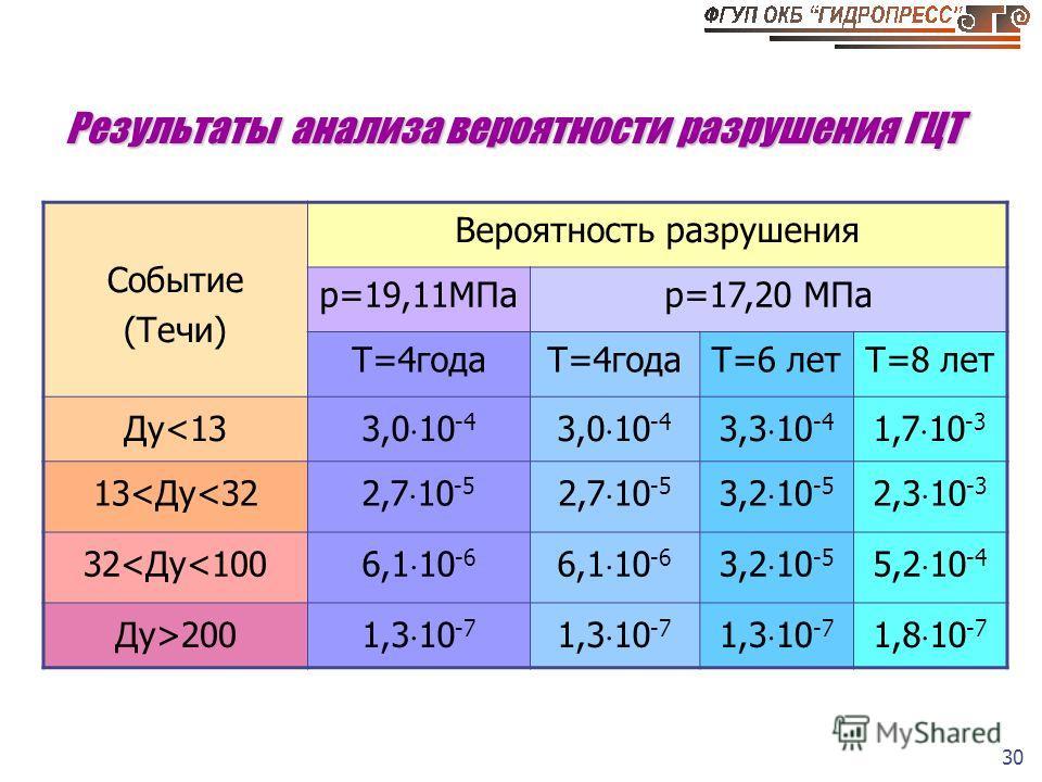 30 Результаты анализа вероятности разрушения ГЦТ Событие (Течи) Вероятность разрушения p=19,11МПаp=17,20 МПа Т=4года Т=6 летТ=8 лет Ду