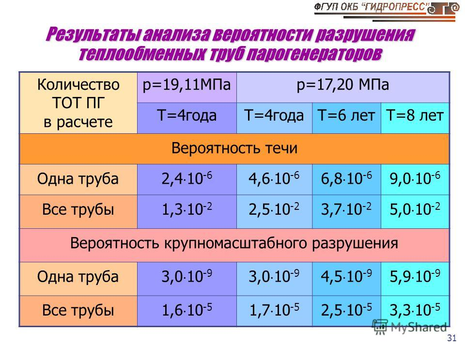 31 Результаты анализа вероятности разрушения теплообменных труб парогенераторов Количество ТОТ ПГ в расчете p=19,11МПаp=17,20 МПа Т=4года Т=6 летТ=8 лет Вероятность течи Одна труба 2,4 10 -6 4,6 10 -6 6,8 10 -6 9,0 10 -6 Все трубы 1,3 10 -2 2,5 10 -2