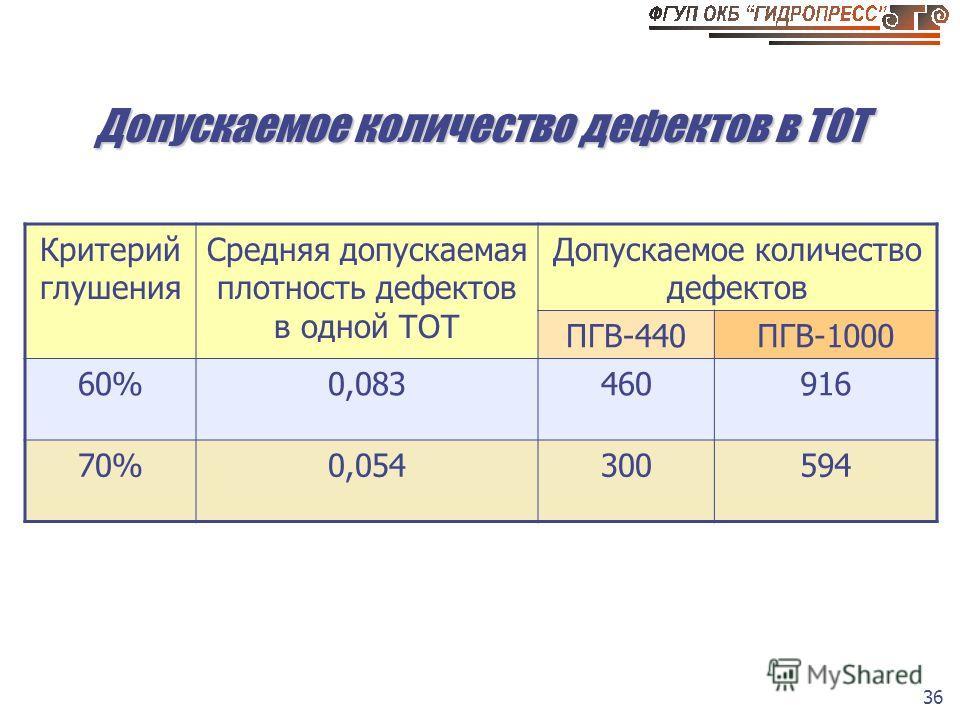 36 Допускаемое количество дефектов в ТОТ Критерий глушения Средняя допускаемая плотность дефектов в одной ТОТ Допускаемое количество дефектов ПГВ-440ПГВ-1000 60%0,083460916 70%0,054300594