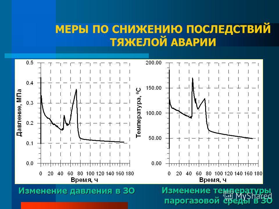 МЕРЫ ПО СНИЖЕНИЮ ПОСЛЕДСТВИЙ ТЯЖЕЛОЙ АВАРИИ Изменение давления в ЗО Изменение температуры парогазовой среды в ЗО