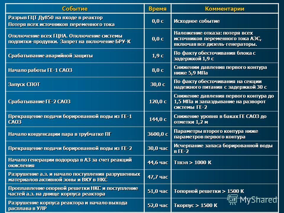 СобытиеВремяКомментарии Разрыв ГЦТ Ду850 на входе в реактор Потеря всех источников переменного тока 0,0 с Исходное событие Отключение всех ГЦНА. Отключение системы подпитки-продувки. Запрет на включение БРУ-К 0,0 с Наложение отказа: потеря всех источ