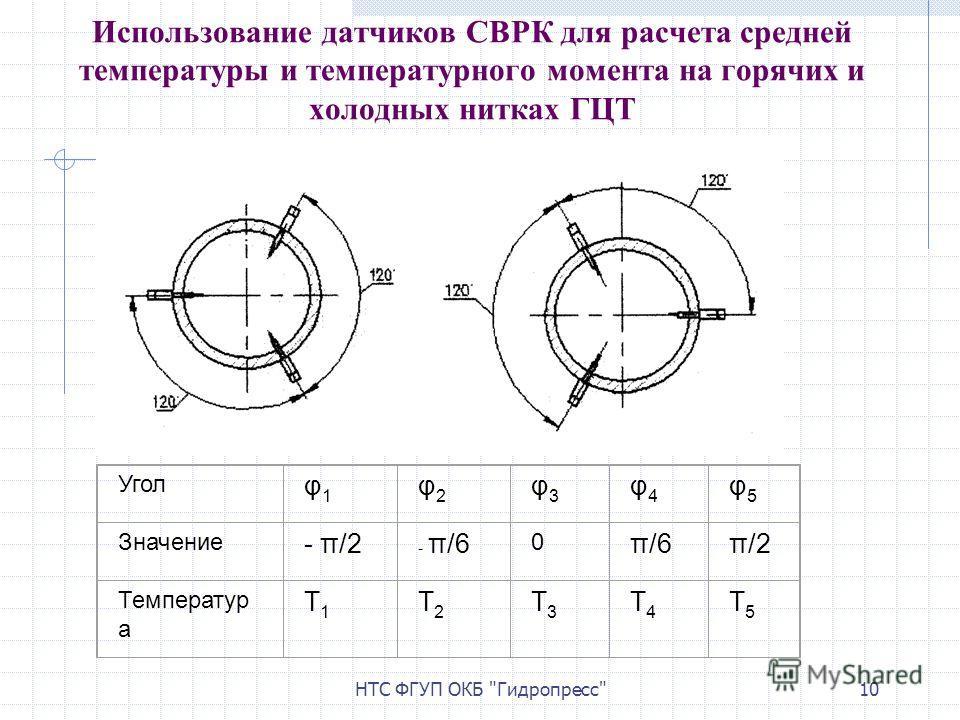 НТС ФГУП ОКБ Гидропресс10 Использование датчиков СВРК для расчета средней температуры и температурного момента на горячих и холодных нитках ГЦТ Угол φ1φ1 φ2φ2 φ3φ3 φ4φ4 φ5φ5 Значение - π/2 - π/6 0 π/6π/2 Температур а T1T1 T2T2 T3T3 T4T4 T5T5