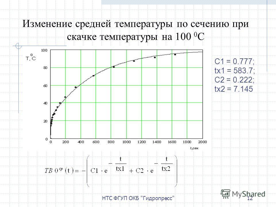 НТС ФГУП ОКБ Гидропресс12 Изменение средней температуры по сечению при скачке температуры на 100 0 С C1 = 0.777; tx1 = 583.7; C2 = 0.222; tx2 = 7.145