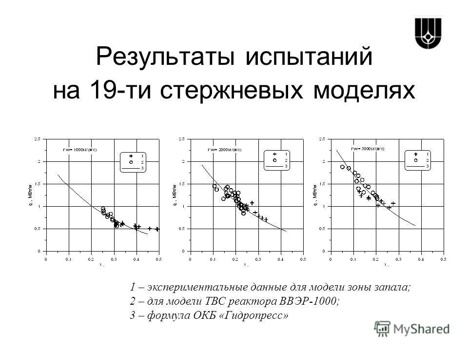 Результаты испытаний на 19-ти стержневых моделях 1 – экспериментальные данные для модели зоны запала; 2 – для модели ТВС реактора ВВЭР-1000; 3 – формула ОКБ «Гидропресс»