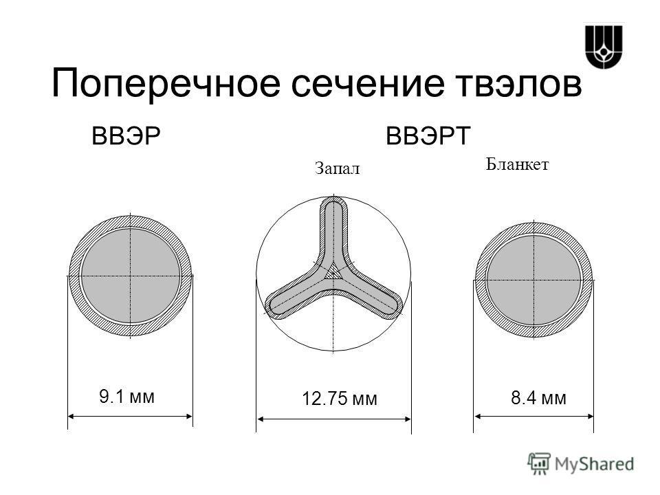 Поперечное сечение твэлов ВВЭР ВВЭРТ Запал Бланкет 9.1 мм 12.75 мм 8.4 мм