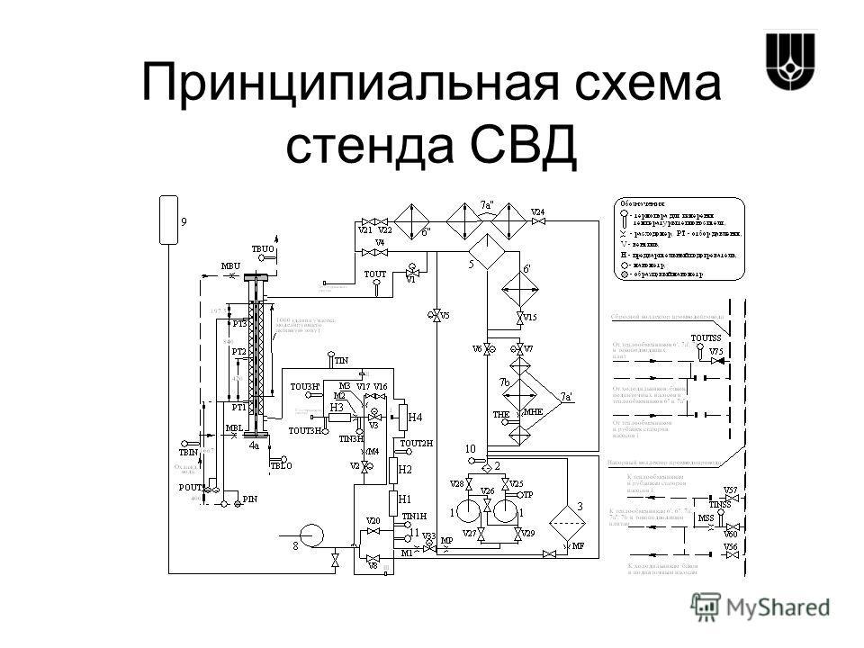 Принципиальная схема стенда СВД