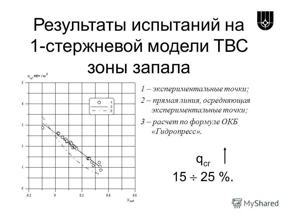1 – экспериментальные точки; 2 – прямая линия, осредняющая экспериментальные точки; 3 – расчет по формуле ОКБ «Гидропресс». q cr 15 25 %. Результаты испытаний на 1-стержневой модели ТВС зоны запала