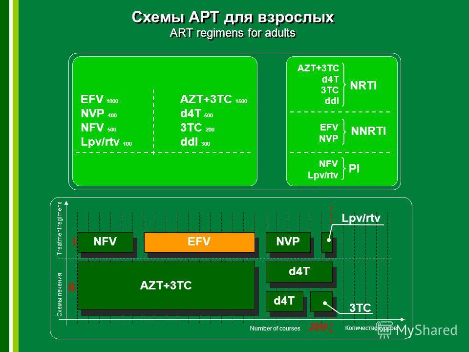 2000 Количество курсов Treatment regimens I II NFVEFVNVP Lpv/rtv AZT+3TC d4T 3TC EFV 1000 NVP 400 NFV 500 Lpv/rtv 100 AZT+3TC 1500 d4T 500 3TC 200 ddI 300 AZT+3TC d4T 3TC ddI NRTI EFV NVP NNRTI NFV Lpv/rtv PI Схемы лечения Схемы АРТ для взрослых ART
