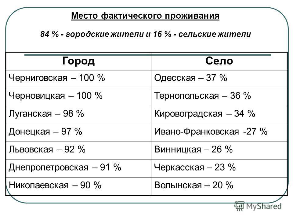 Место фактического проживания 84 % - городские жители и 16 % - сельские жители ГородСело Черниговская – 100 %Одесская – 37 % Черновицкая – 100 %Тернопольская – 36 % Луганская – 98 %Кировоградская – 34 % Донецкая – 97 %Ивано-Франковская -27 % Львовска